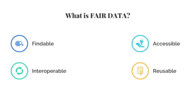 FAIR Data principles as laid down by Wilkinson et al