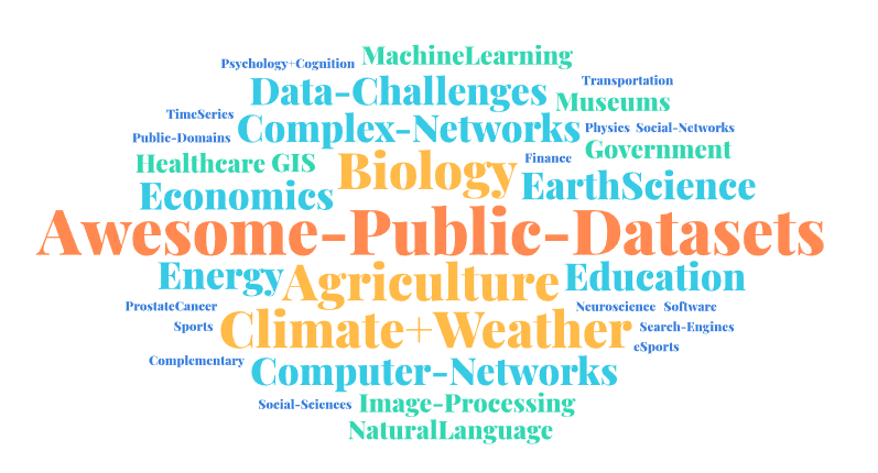 Available dataset categories in awesome public dataset repository