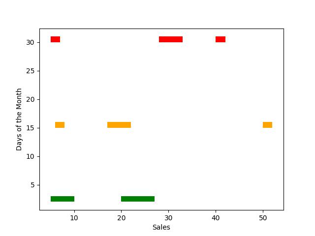 Broken Horizontal Bar plot